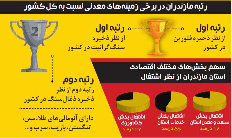 رتبه مازندران
